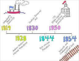 Blank Timeline Template Templates For Google Docs Ks2 History Te