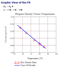 Propane Volume Temperature Correction Chart Propane Tank Math Math Encounters Blog