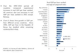 International Comparisons Of Gdp Per Capita And Per Hour