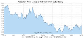 Australischer Dollar Euro Chart Australischer Dollar Aud To Us Dollar Usd Wechselkurs