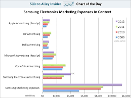 Chart Of The Day Samsungs Marketing Budget In Context