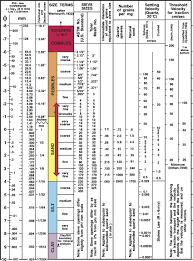 Wentworth Grain Size Chart From Usgs Open File Report 2006