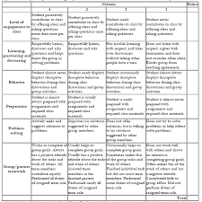 appendix sample rubrics for assessment