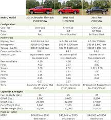 2010 HD Truck Specs and Testing Approach - PickupTrucks.com Special ...