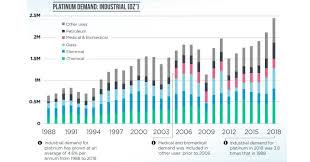 Precious Metal Weight Conversion Chart More Than A Precious Metal How Platinum Improves Our World