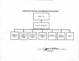 Information Technology Organizational Chart Information