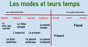 tenses tenses and moods in french colanguage