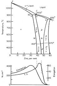 Metal Alloys Properties And Applications Of Brass And