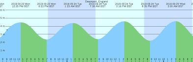 Tide Chart 2018 Finsch Islands Greenland Tide Chart