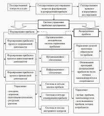 Реферат Винтовая Л В Повышение эффективности деятельности  Рис 3 Структурная схема управления прибылью предприятия