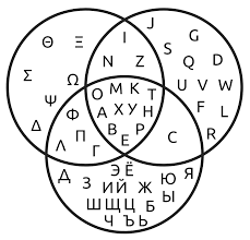 Circle Charts That Overlap Venn Diagram Wikipedia