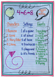 Ela Anchor Charts Teaching With Simplicity