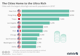 Chart The Cities Home To The Ultra Rich Statista