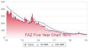Faz Profile Stock Price Fundamentals More