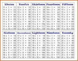 Multiplication Chart 11 To 20 Image Result For Table 11 To 20 Math Tables Math