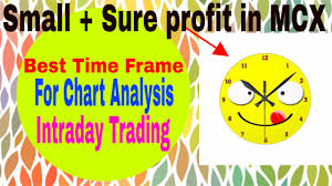 Mcx Charts With Technical Indicators What Is The Best Time Frame For Mcx Commodity Intraday