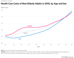How Obamacare Raised Premiums The Heritage Foundation