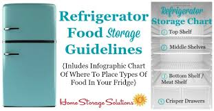 Printable Fruit And Vegetable Storage Chart Refrigerator Storage Chart Guidelines Where To Place Your