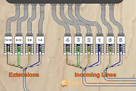 step 4 connect patch panel to 110 blocks