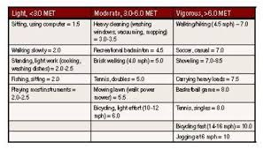 Metabolic Equivalent Chart Met Levels Chart