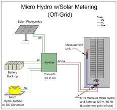 hydroelectric generator diagram. Micro Hydro Wiring Diagram Hydroelectric Generator Diagram E
