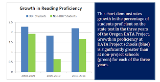 Investing In Educator Data Literacy Improves Student