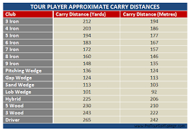 Golf Club Selection Chart In Meters Best Picture Of Chart