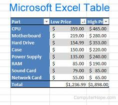 Micrsoft Table How To Insert And Customize A Table In Microsoft Excel
