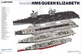 Queen Elizabeth Aircraft Carrier Hms Queen Elizabeth