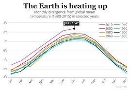 Climate Change News 2012 Forecasts Were Wrong Global