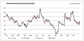 Natural Gas Prices Poised To Rally On Technicals Seasonality