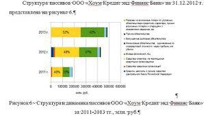Влияние формирования клиентской базы на финансовый результат   800 руб