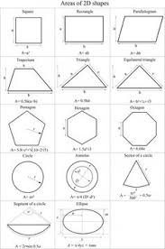 formula sheets for geometry geometry clipart math science free clipart on dumielauxepices net