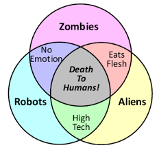 Zombie Alien Robot Venn Diagram 180 Years Of Venn Logos Con Carne