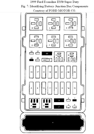 i need the fuse box layout for a 1999 ford econoline enclosed is the fuse box for both the interior and underhood fuses