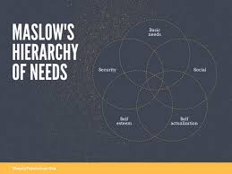 Venn Diagram 5 Circles Maslows Hierarchy Of Needs 5 Circle Venn Diagram Templates By Canva