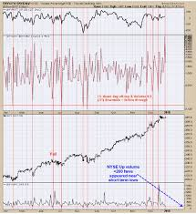 Nyse Volume Chart What You Need To Know About Spx Nyse And Gdx Wealth365 News