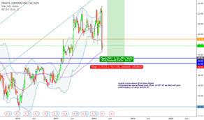 True Religion Stock Chart Orcl Stock Price And Chart Nyse Orcl Tradingview Uk