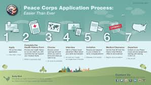 from alaska to life at an alaskan boarding school to life peace corps application timeline