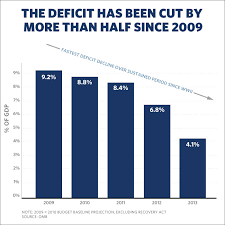 National Deficit Chart By President Deficit More Than Cut In Half Since 2009 Whitehouse Gov