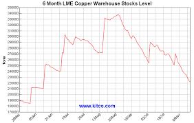 Kitco Copper Price Charts September 2019