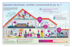 Home Appliance Energy Consumption Chart How Much Energy Do My Household Appliances Use Energuide