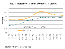 Libor Rate Chart Desperately Seeking Sofr Charts Lsta