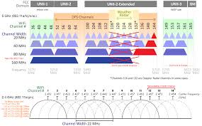 Wireless Technology Comparison Chart Samples Jpelectron Com