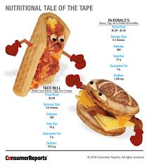 Mcdonalds Breakfast Menu Calories Chart Taco Bell Waffle Taco Vs Mcdonalds Mcgriddles Consumer