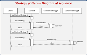 Context Design Pattern Introduction To Design Patterns