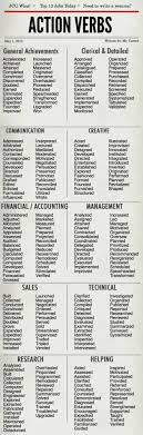 Strong Verbs For Resumes Bestresume Com