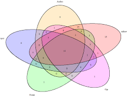 Venn Diagram Intersection How To Get Counts Of Intersections Of Six Or More Sets Stack Overflow