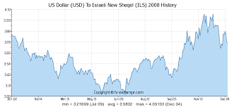 Dollar Shekel Exchange Rate Chart 3000 Usd Us Dollar Usd To Israeli New Sheqel Ils Currency