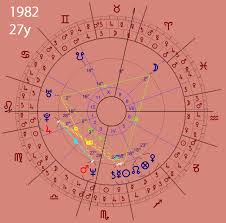 The Astrology Of A Billionaire Bill Gates The Zodiacus